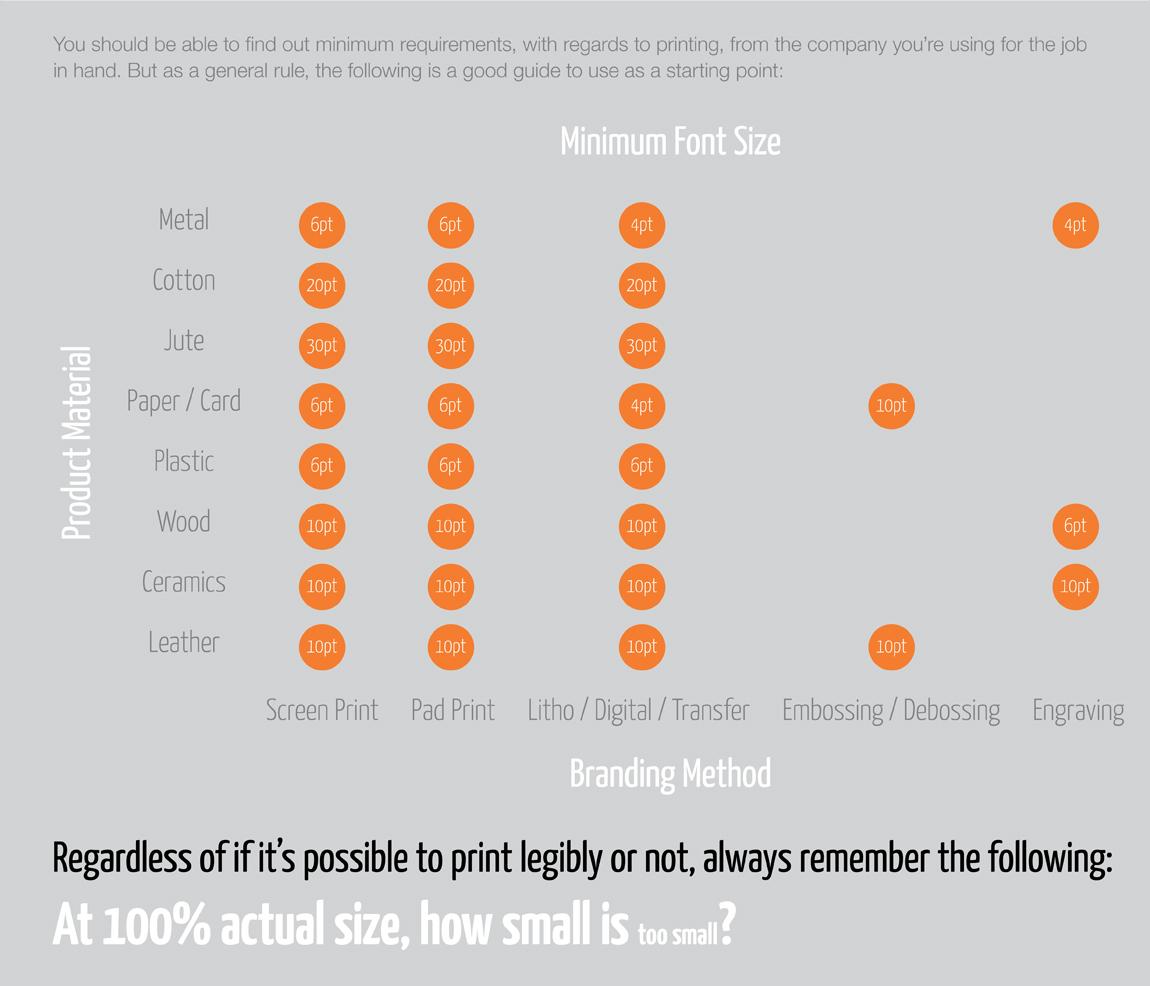 Branding Areas Infographic