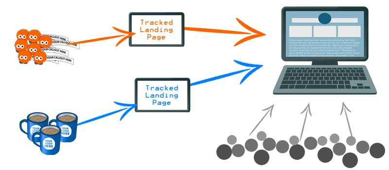 Tracked Landing Pages