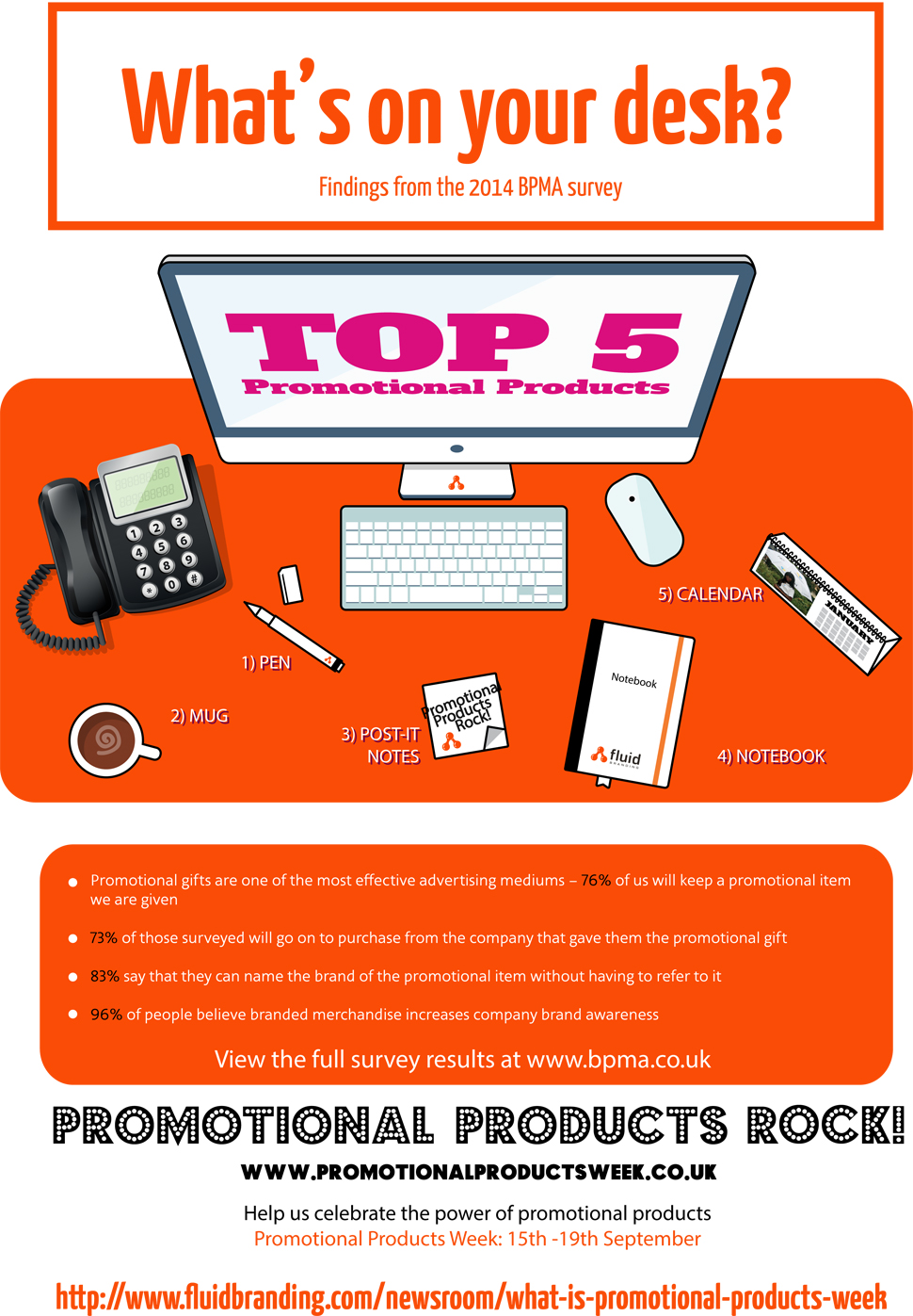 BPMA Promotional Product Research 2014