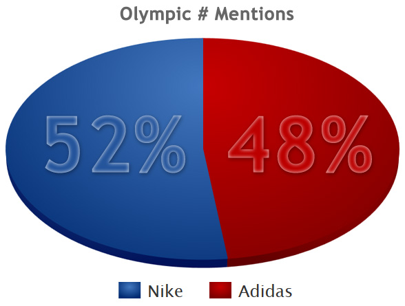 Hashtag Mentions for Nike and Adidas