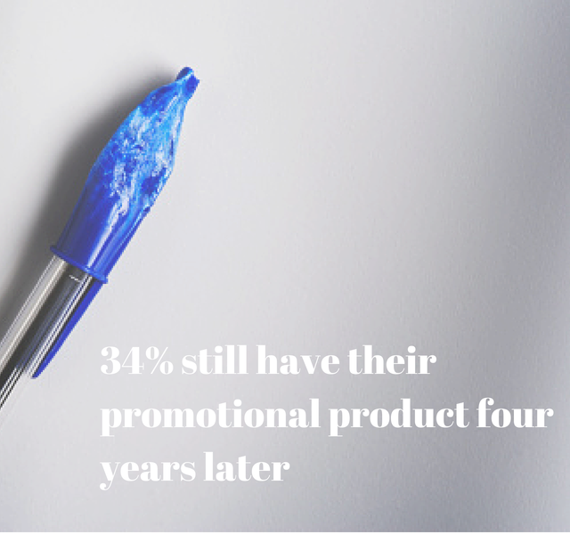 34% Still Have their Promotional Products Four Years Later